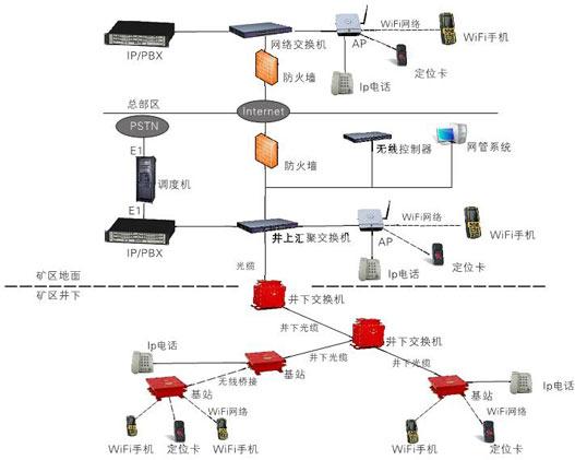 煤矿矿区井下无线通讯系统解决方案