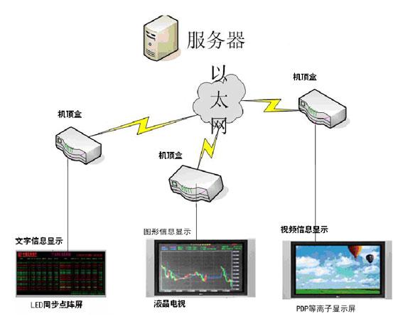2. 系统结构简图