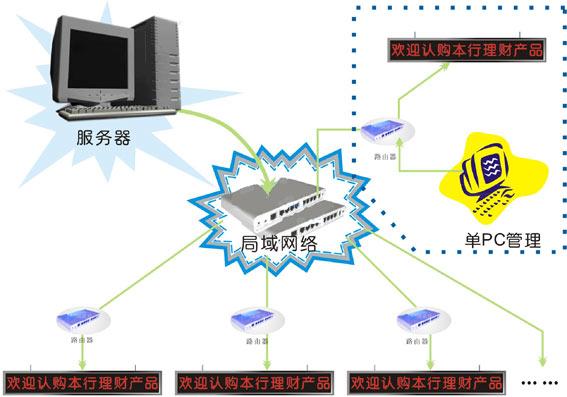 系统主要功能及特点   可作为网络工作终端挂接在银行内部网或局域